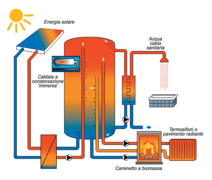 schema-solar-heating-integrale